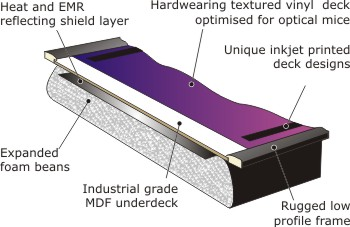 Cross section of eTray laptop tray showing the main components